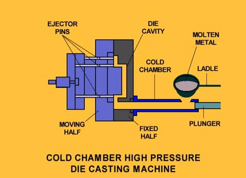cold-chamber-die-casting