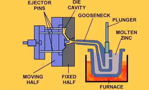 hot-chamber-die-casting