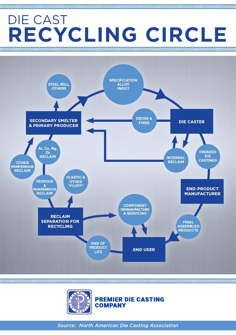Die Casting Recycling Circle