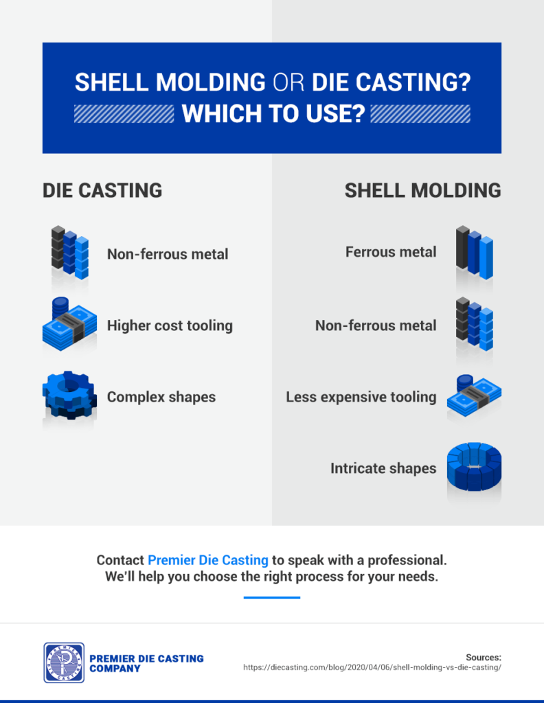 The advantages of die casting and shell molding.